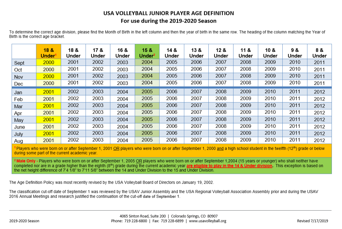 USAV 2019-2020 AGE DIVISIONS